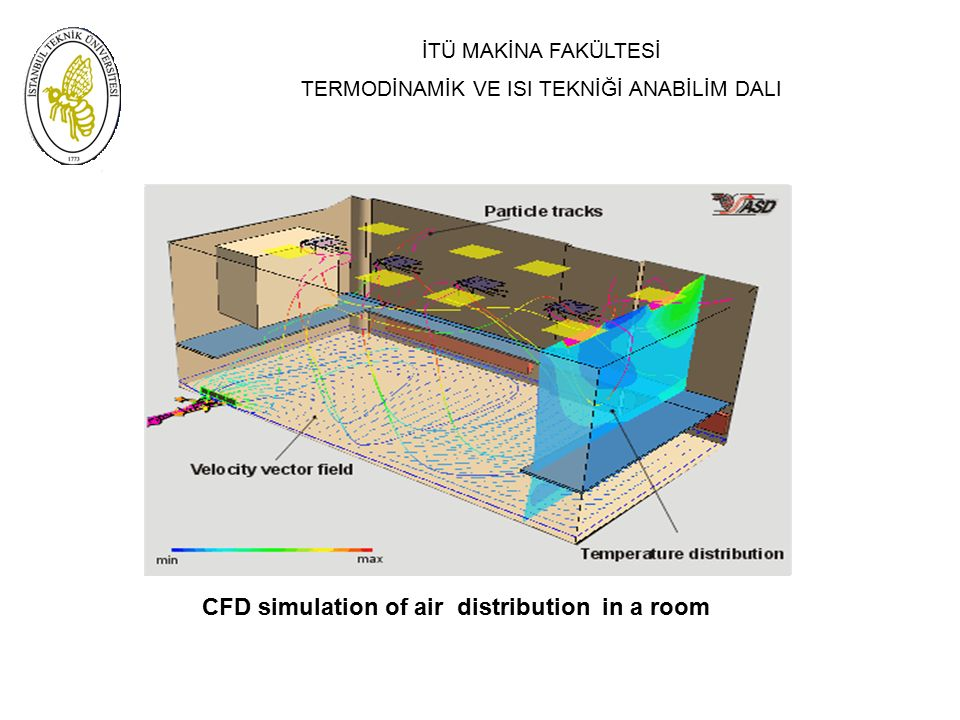 CFD simulation of air distribution in a room
