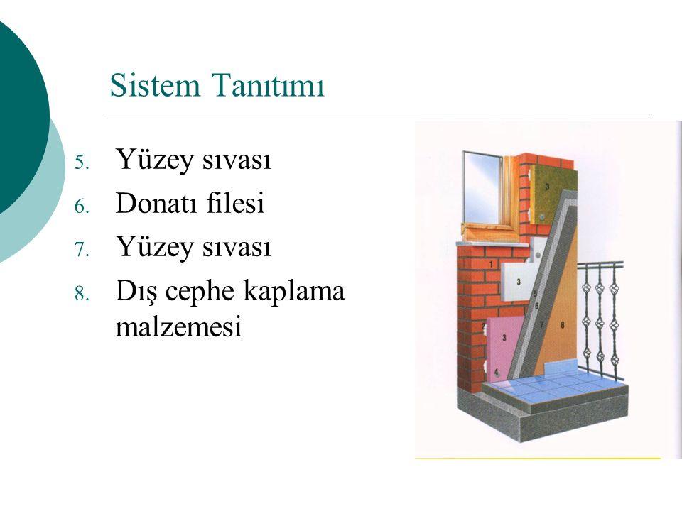 Sistem Tanıtımı Yüzey sıvası Donatı filesi Dış cephe kaplama malzemesi