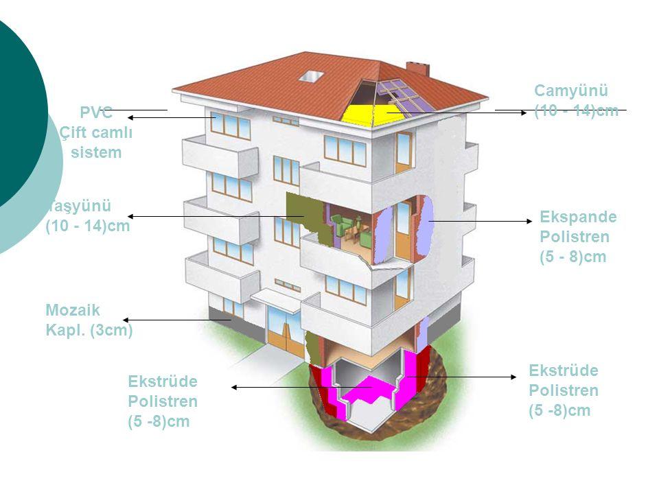 Camyünü (10 - 14)cm PVC Çift camlı sistem. Taşyünü (10 - 14)cm. Ekspande Polistren (5 - 8)cm.