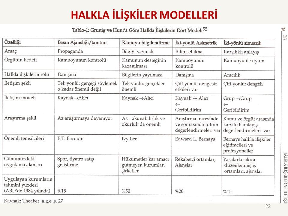 HALKLA İLİŞKİLER MODELLERİ