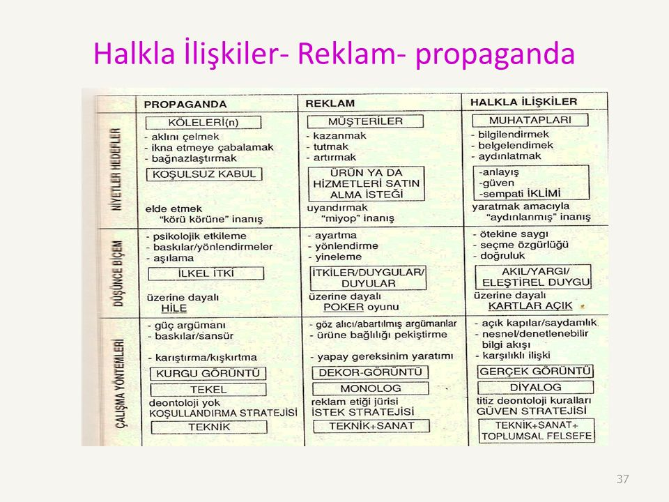 Halkla İlişkiler- Reklam- propaganda