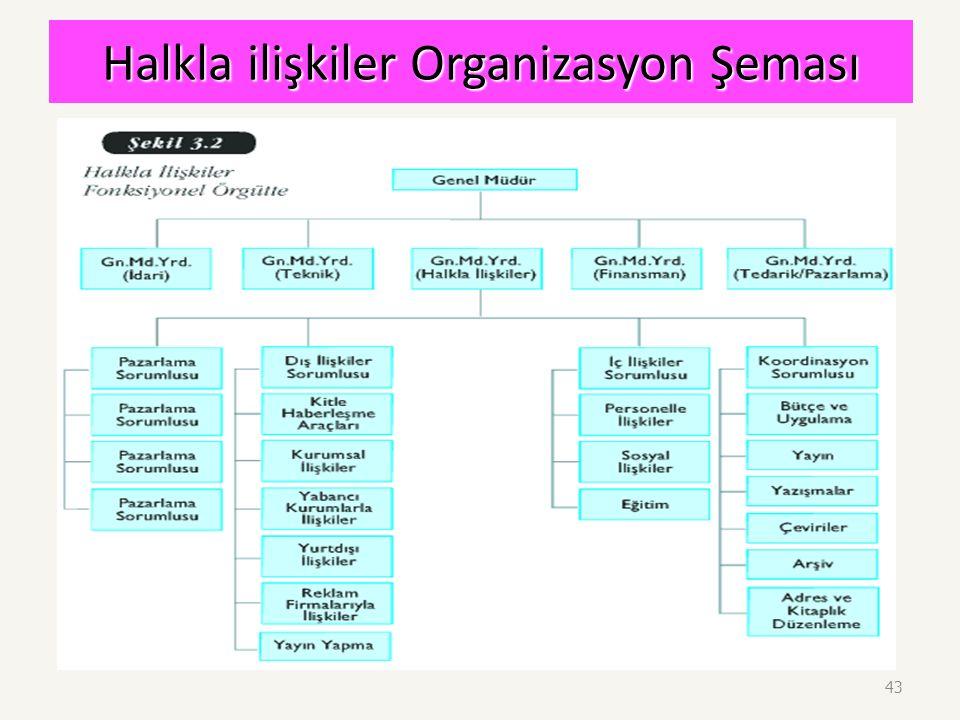 Halkla ilişkiler Organizasyon Şeması