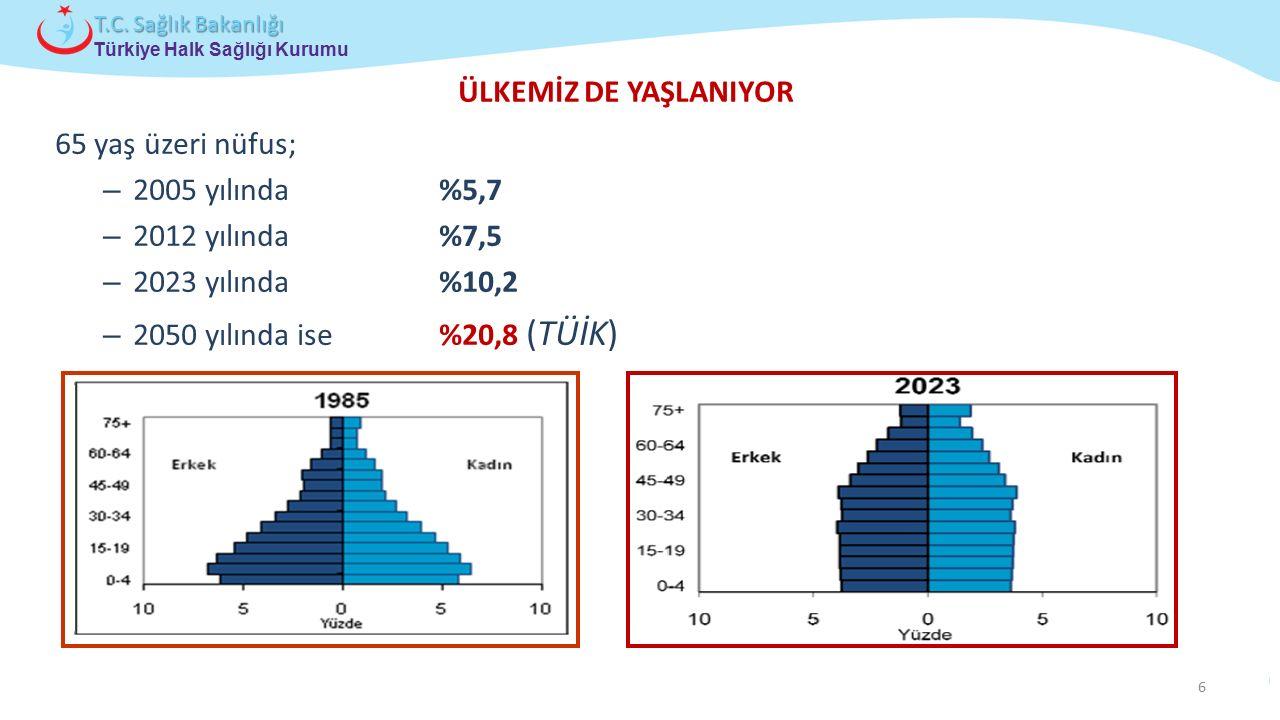 ÜLKEMİZ DE YAŞLANIYOR 65 yaş üzeri nüfus; 2005 yılında %5,7. 2012 yılında %7,5. 2023 yılında %10,2.