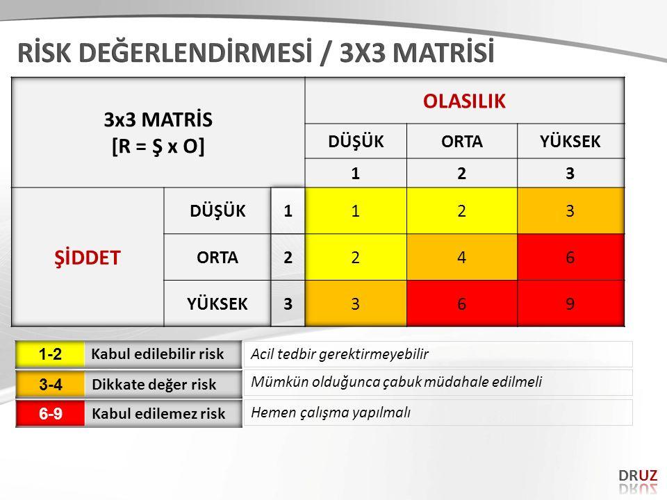 RİSK DEĞERLENDİRMESİ / 3X3 MATRİSİ