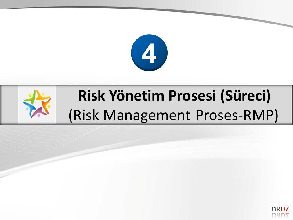 Risk Yönetim Prosesi (Süreci)