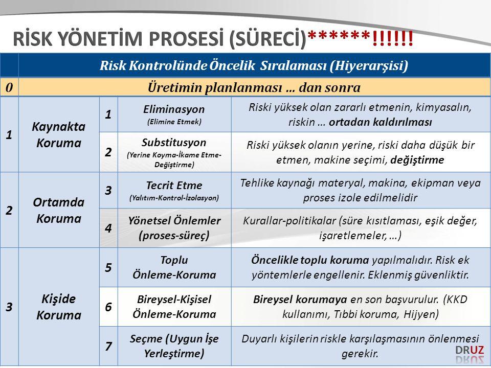 RİSK YÖNETİM PROSESİ (SÜRECİ)******!!!!!!