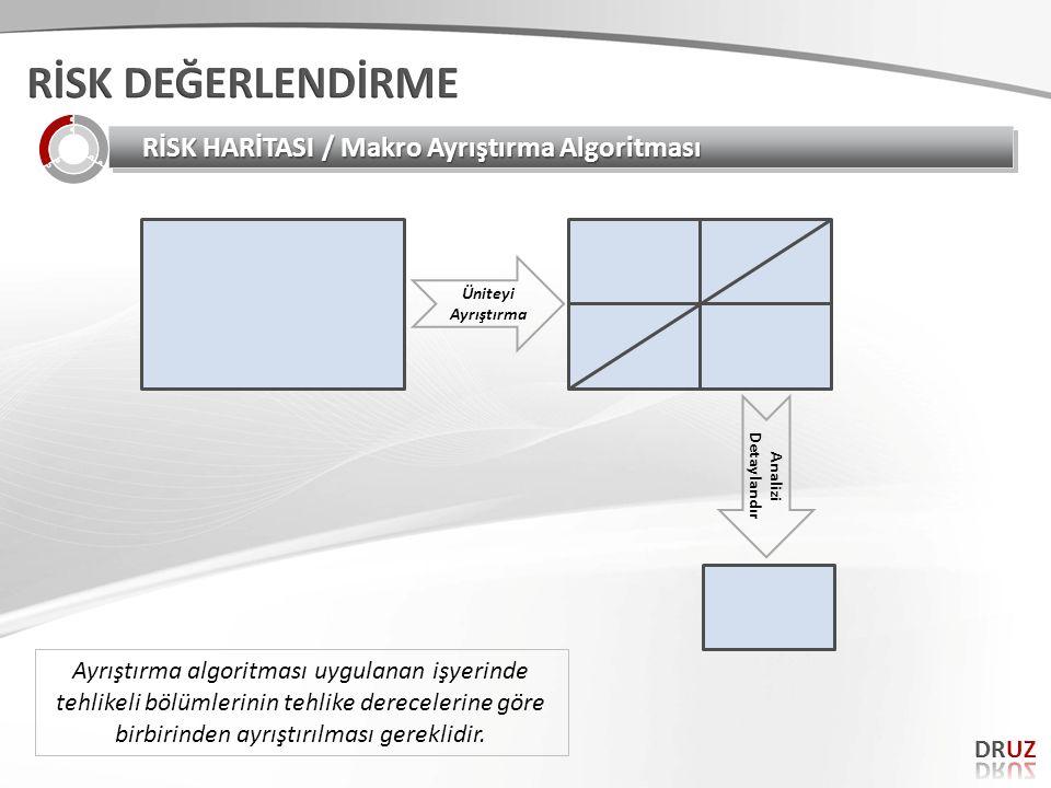 RİSK DEĞERLENDİRME RİSK HARİTASI / Makro Ayrıştırma Algoritması