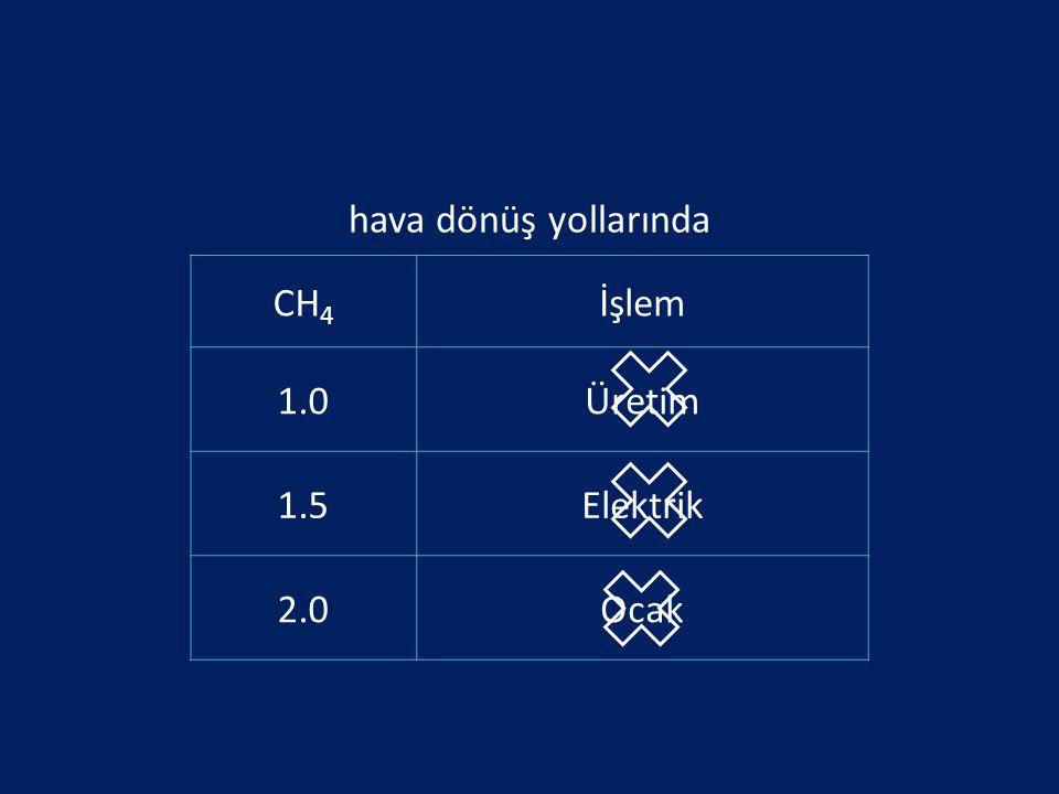 hava dönüş yollarında CH4 İşlem 1.0 Üretim 1.5 Elektrik 2.0 Ocak