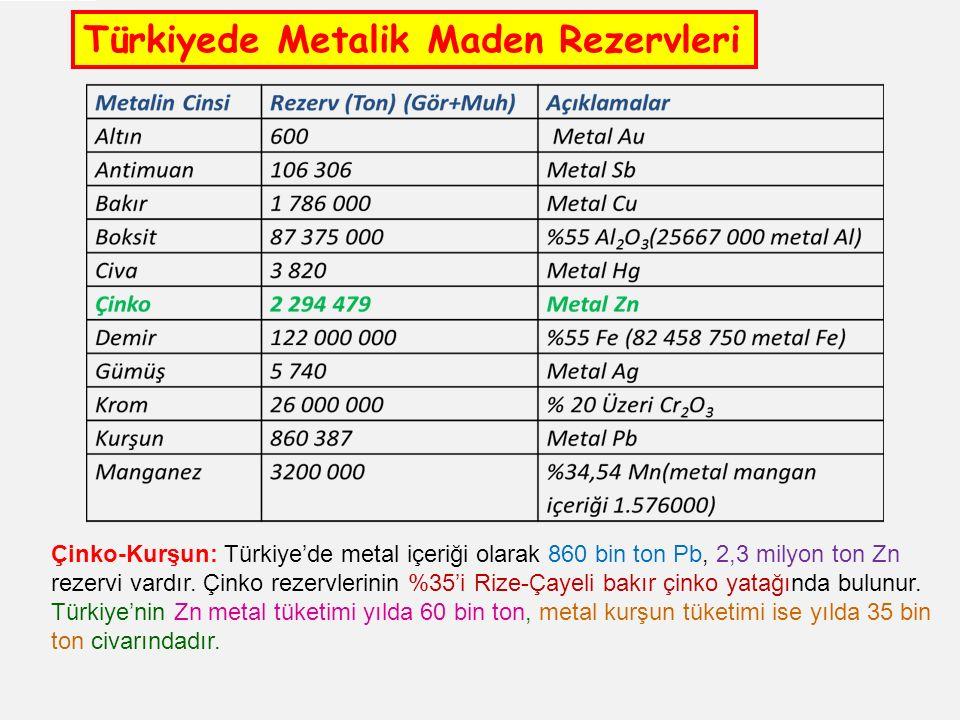 Türkiyede Metalik Maden Rezervleri
