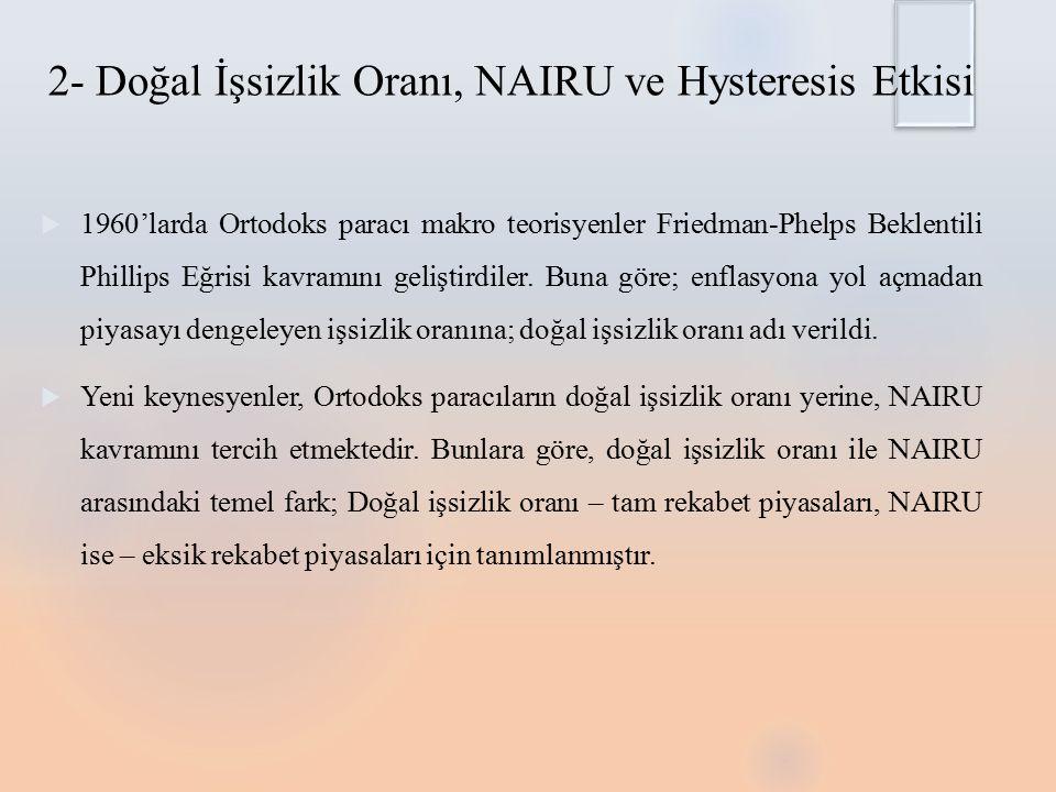2- Doğal İşsizlik Oranı, NAIRU ve Hysteresis Etkisi