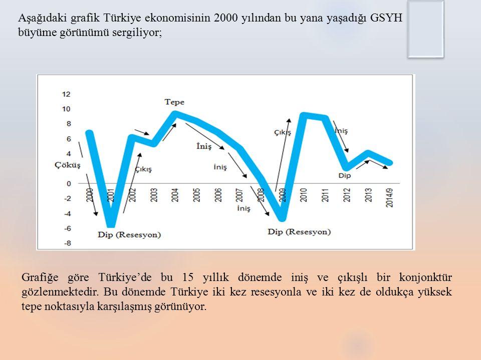 Aşağıdaki grafik Türkiye ekonomisinin 2000 yılından bu yana yaşadığı GSYH büyüme görünümü sergiliyor;