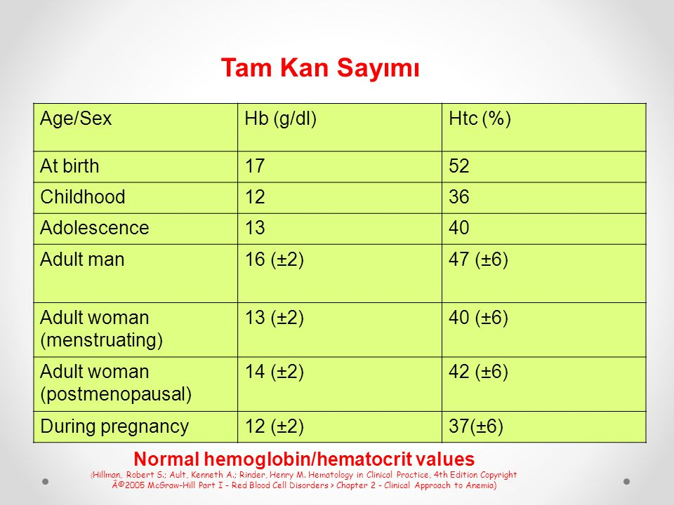 Tam Kan Sayımı Age/Sex Hb (g/dl) Htc (%) At birth 17 52 Childhood 12