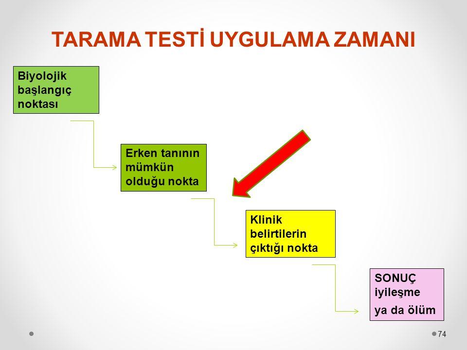 TARAMA TESTİ UYGULAMA ZAMANI