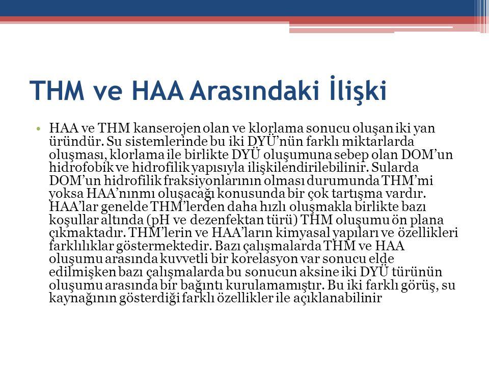 THM ve HAA Arasındaki İlişki
