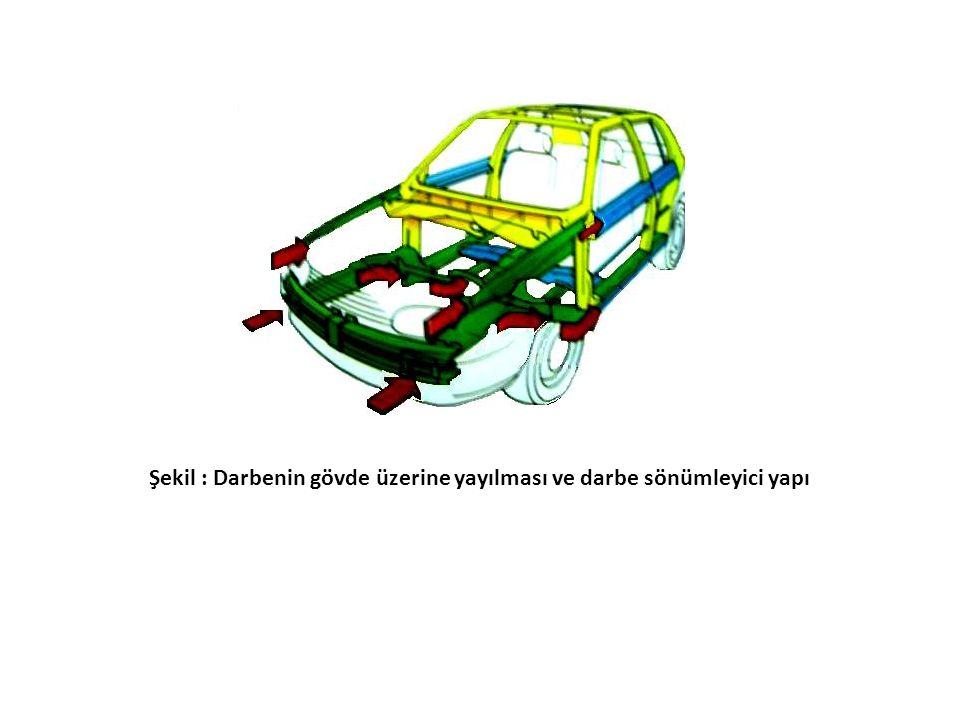 Şekil : Darbenin gövde üzerine yayılması ve darbe sönümleyici yapı