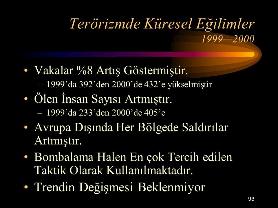 Terörizmde Küresel Eğilimler 1999—2000