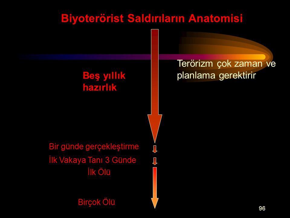Biyoterörist Saldırıların Anatomisi