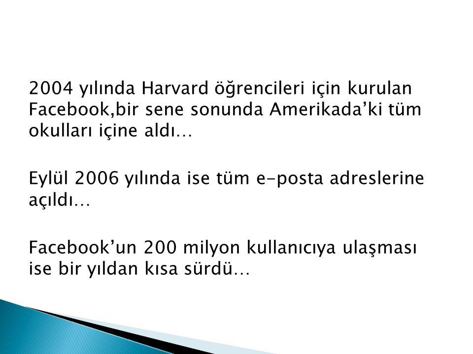 2004 yılında Harvard öğrencileri için kurulan Facebook,bir sene sonunda Amerikada'ki tüm okulları içine aldı… Eylül 2006 yılında ise tüm e-posta adreslerine açıldı… Facebook'un 200 milyon kullanıcıya ulaşması ise bir yıldan kısa sürdü…