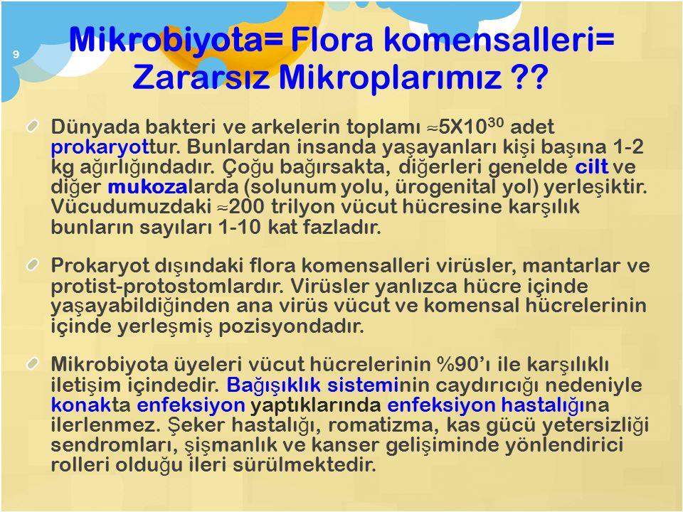 Mikrobiyota= Flora komensalleri= Zararsız Mikroplarımız