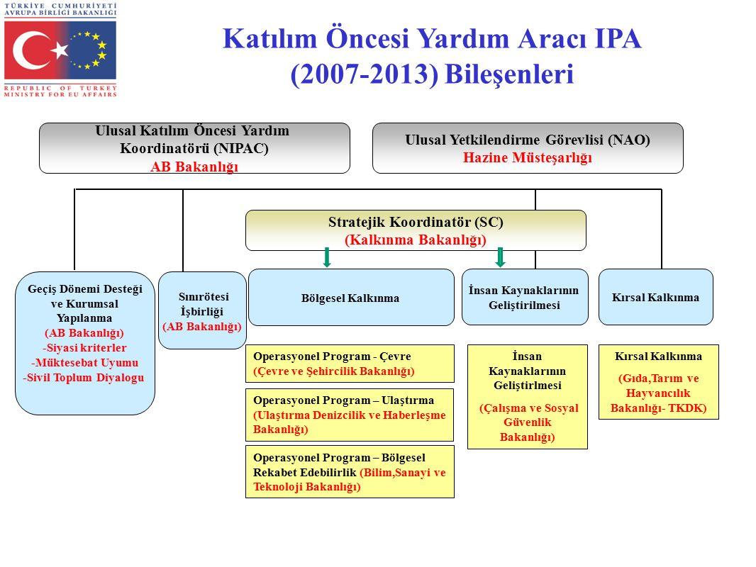 Katılım Öncesi Yardım Aracı IPA (2007-2013) Bileşenleri