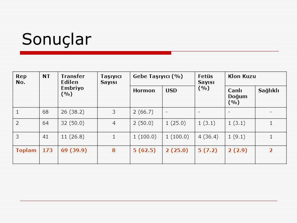 Sonuçlar Rep No. NT Transfer Edilen Embriyo (%) Taşıyıcı Sayısı