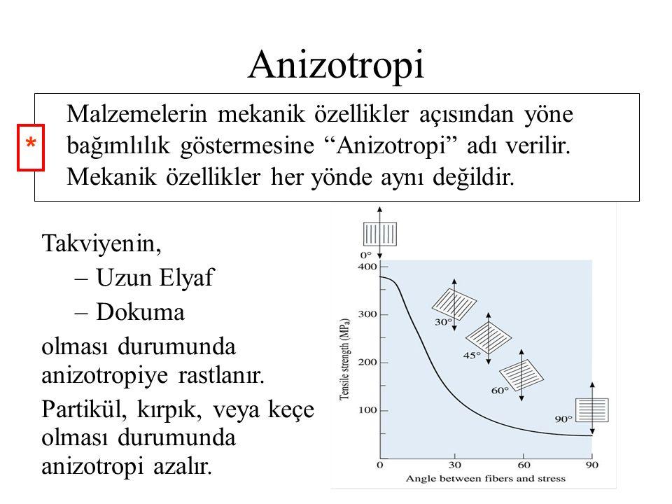 Anizotropi