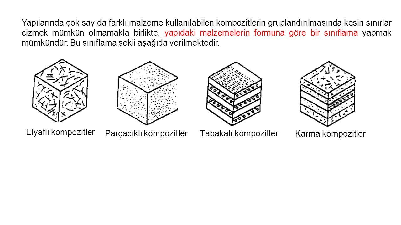 Yapılarında çok sayıda farklı malzeme kullanılabilen kompozitlerin gruplandırılmasında kesin sınırlar çizmek mümkün olmamakla birlikte, yapıdaki malzemelerin formuna göre bir sınıflama yapmak mümkündür. Bu sınıflama şekli aşağıda verilmektedir.