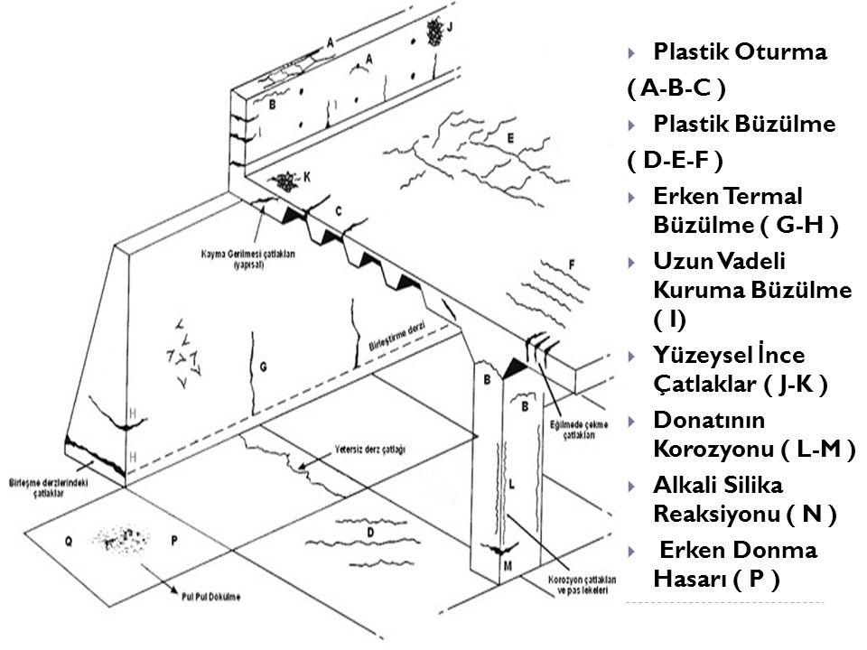 Plastik Oturma ( A-B-C ) Plastik Büzülme. ( D-E-F ) Erken Termal Büzülme ( G-H ) Uzun Vadeli Kuruma Büzülme ( I)