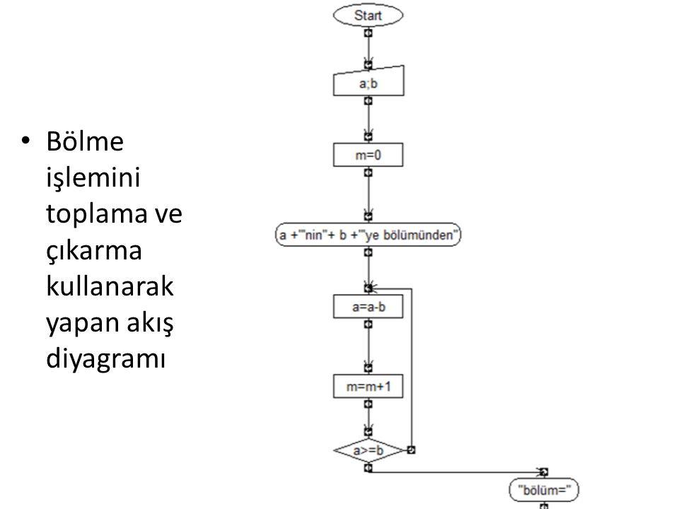 Bölme işlemini toplama ve çıkarma kullanarak yapan akış diyagramı