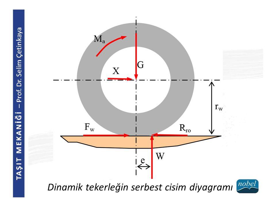 Dinamik tekerleğin serbest cisim diyagramı