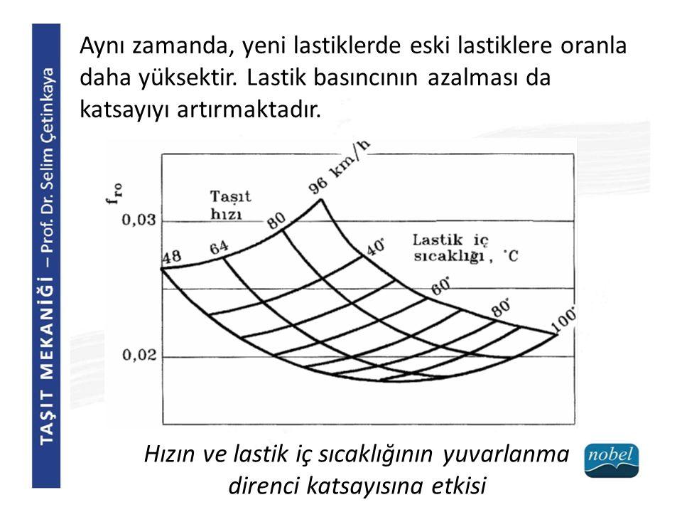 Hızın ve lastik iç sıcaklığının yuvarlanma direnci katsayısına etkisi