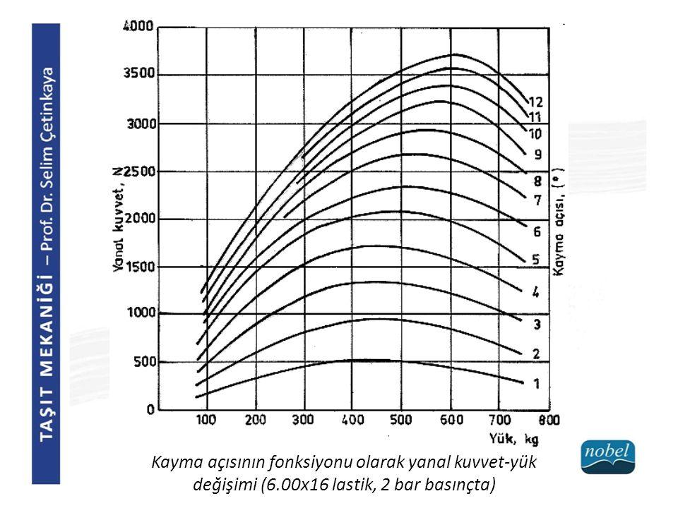 Kayma açısının fonksiyonu olarak yanal kuvvet-yük değişimi (6
