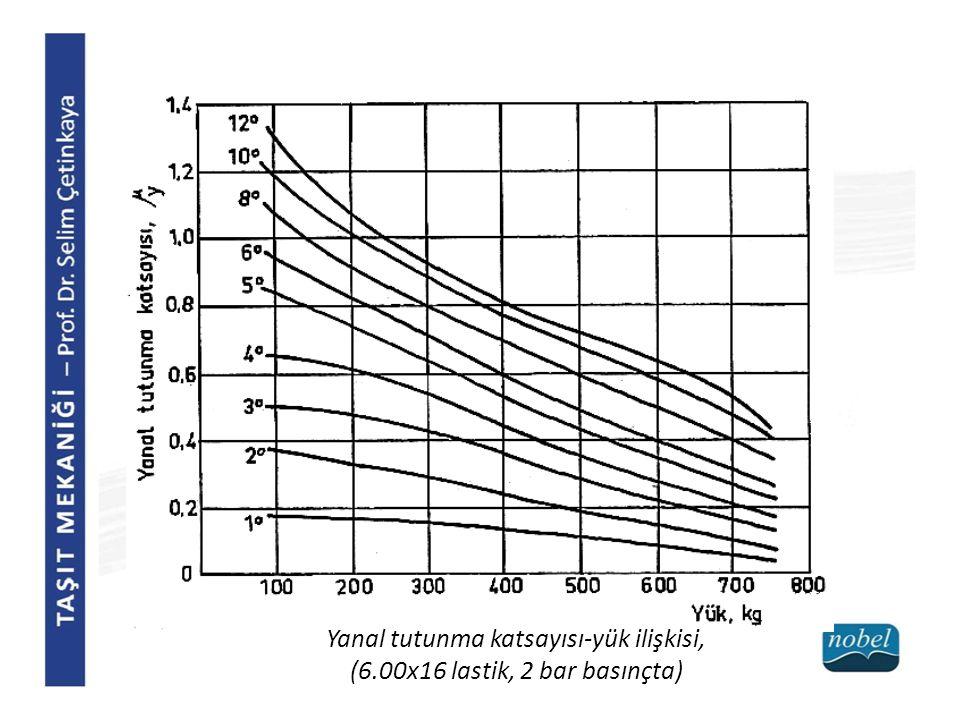 Yanal tutunma katsayısı-yük ilişkisi, (6.00x16 lastik, 2 bar basınçta)