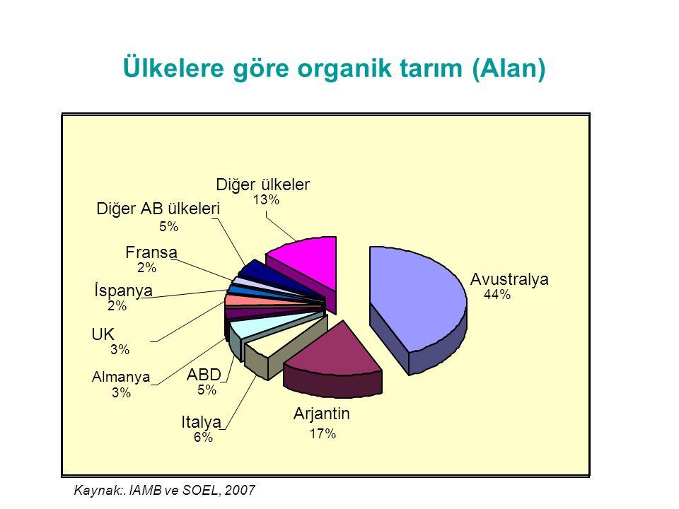 Ülkelere göre organik tarım (Alan)