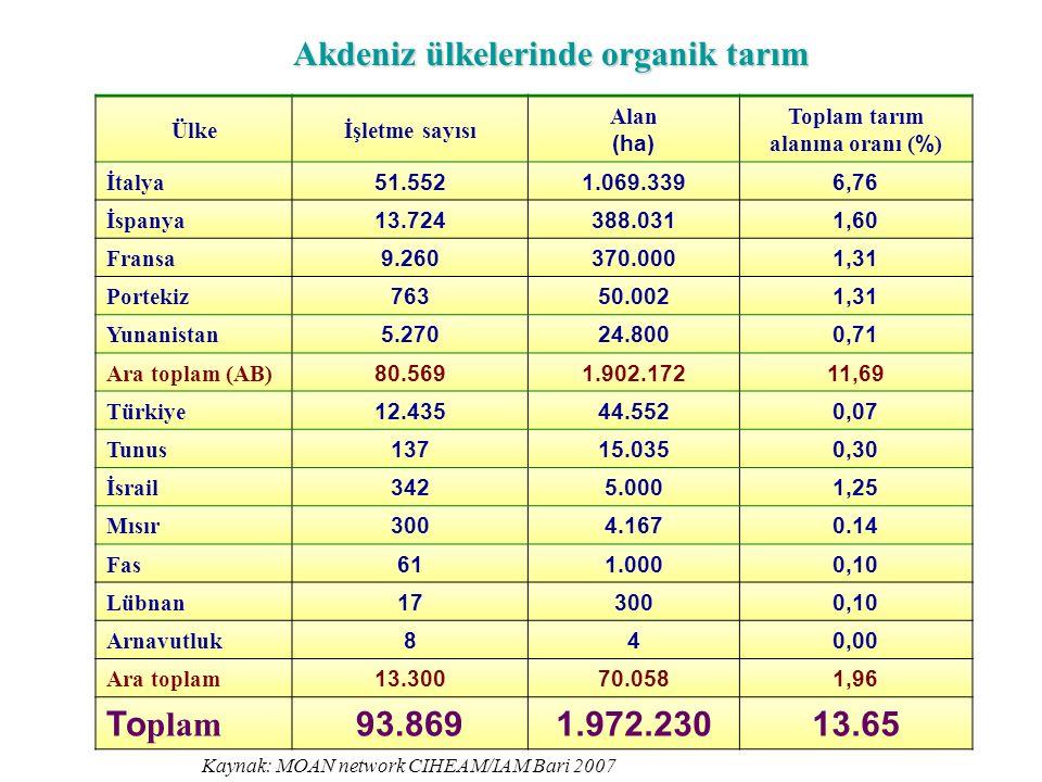Akdeniz ülkelerinde organik tarım Toplam tarım alanına oranı (%)