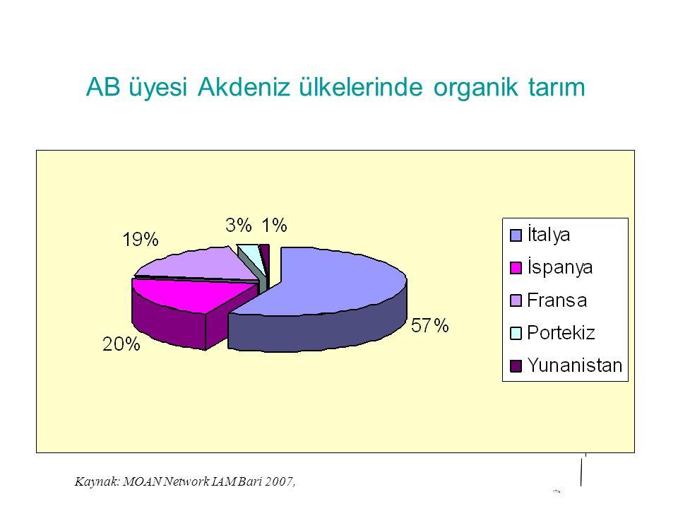 AB üyesi Akdeniz ülkelerinde organik tarım