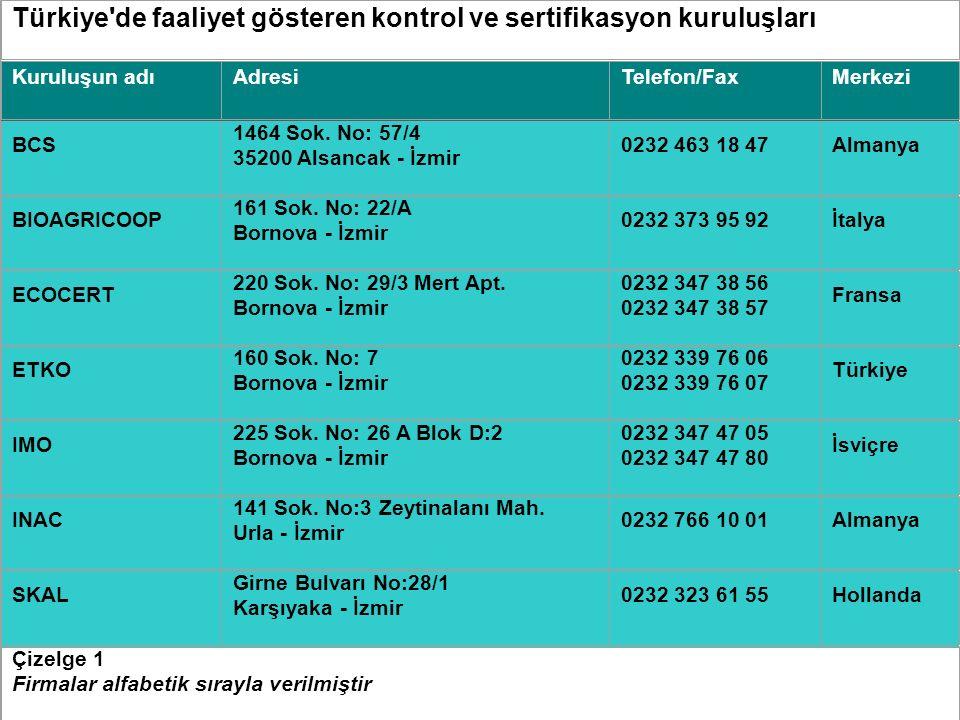 Türkiye de faaliyet gösteren kontrol ve sertifikasyon kuruluşları