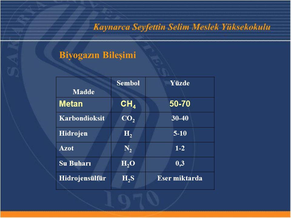 Biyogazın Bileşimi Metan CH4 50-70 Madde Sembol Yüzde Karbondioksit