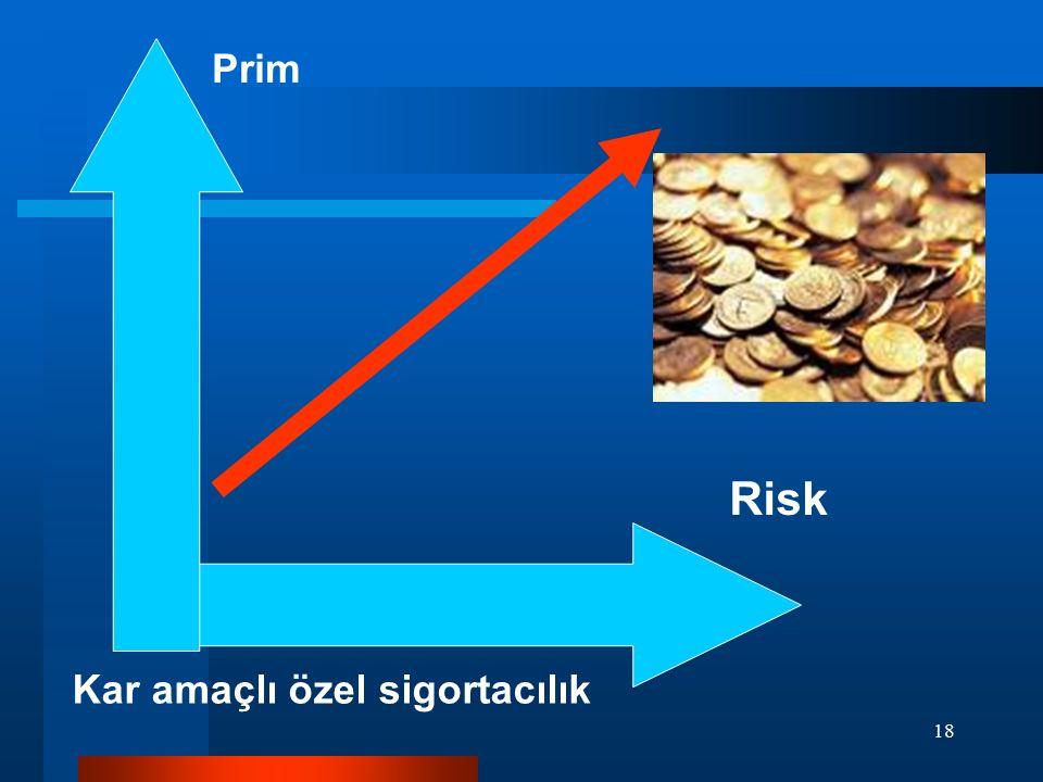 Prim Risk Kar amaçlı özel sigortacılık