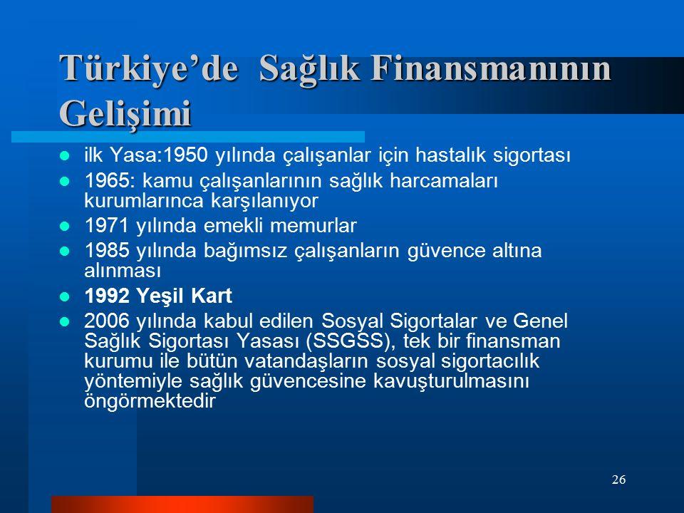 Türkiye'de Sağlık Finansmanının Gelişimi