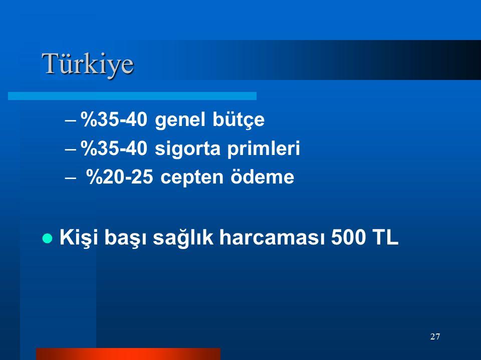Türkiye Kişi başı sağlık harcaması 500 TL %35-40 genel bütçe