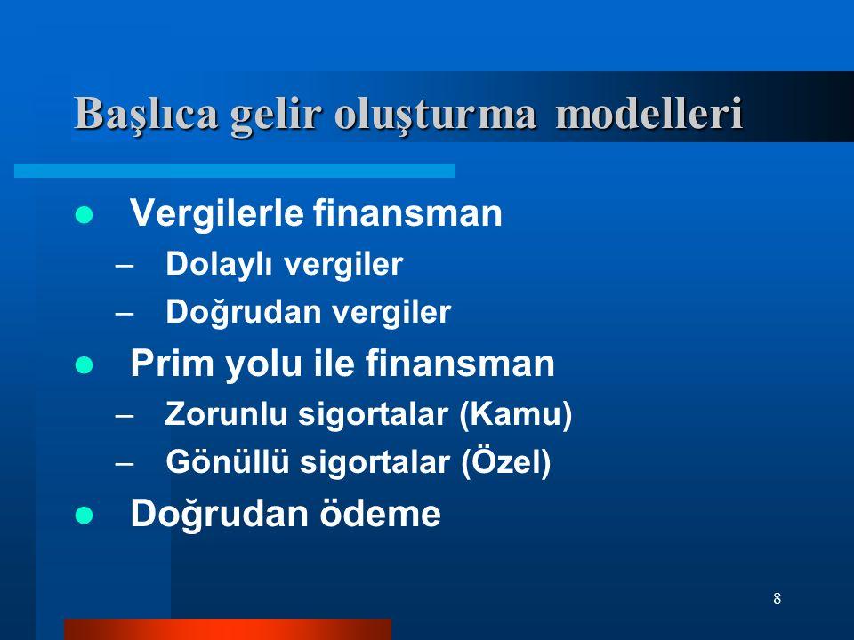 Başlıca gelir oluşturma modelleri