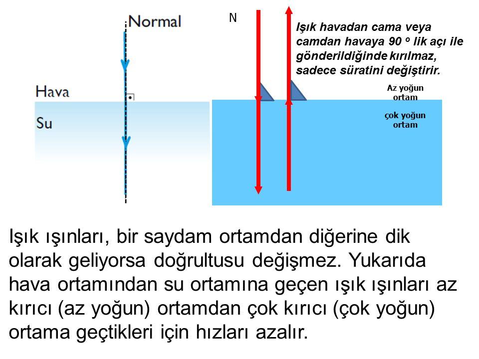 N Işık havadan cama veya camdan havaya 90 o lik açı ile gönderildiğinde kırılmaz, sadece süratini değiştirir.