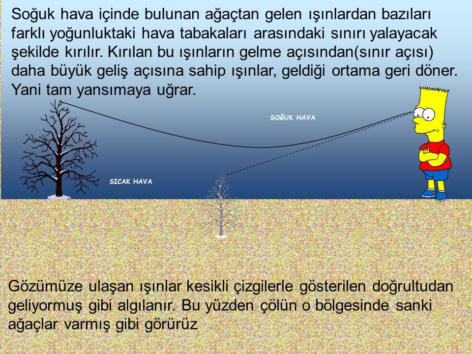 Soğuk hava içinde bulunan ağaçtan gelen ışınlardan bazıları farklı yoğunluktaki hava tabakaları arasındaki sınırı yalayacak şekilde kırılır. Kırılan bu ışınların gelme açısından(sınır açısı) daha büyük geliş açısına sahip ışınlar, geldiği ortama geri döner. Yani tam yansımaya uğrar.