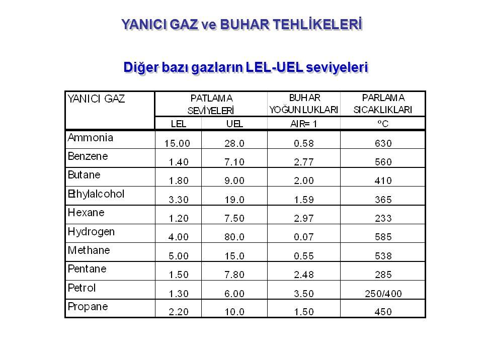 YANICI GAZ ve BUHAR TEHLİKELERİ Diğer bazı gazların LEL-UEL seviyeleri