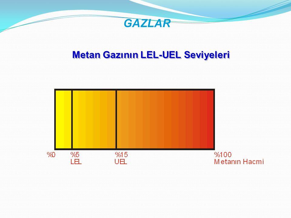 Metan Gazının LEL-UEL Seviyeleri
