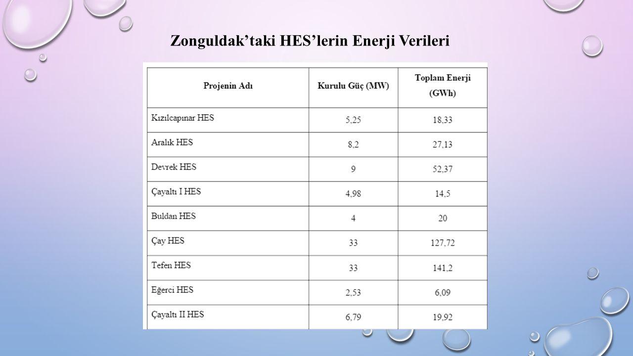 Zonguldak'taki HES'lerin Enerji Verileri