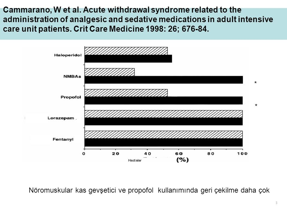 Cammarano, W et al. Acute withdrawal syndrome related to the administration of analgesic and sedative medications in adult intensive care unit patients. Crit Care Medicine 1998: 26; 676-84.