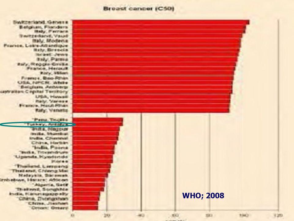 Avustralya'da meme kanseri kadınlarda en yaygın (26%) kanser tanısıdır (Australian Bureau of Statistics, 2006).