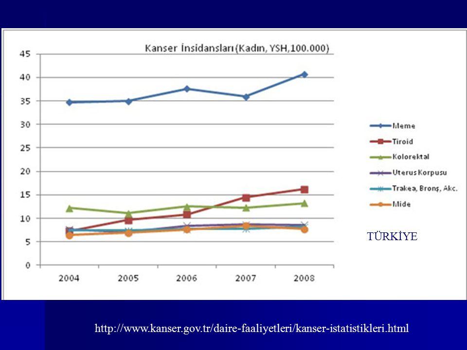 TÜRKİYE http://www.kanser.gov.tr/daire-faaliyetleri/kanser-istatistikleri.html